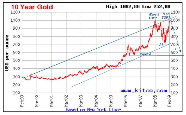 Gold Feb 24