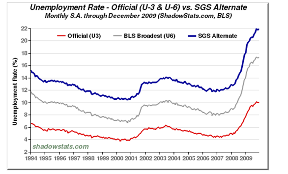 Unemployment rate jan 2010