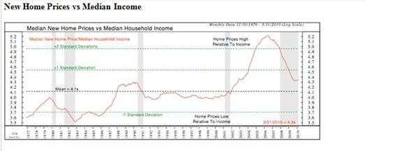 Home prices vs income
