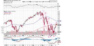 S&P June 17 2010