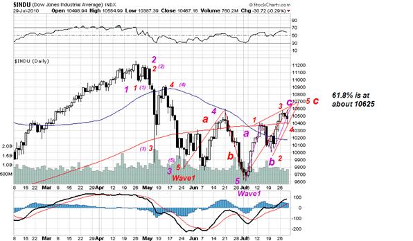 S&P July 28 2010