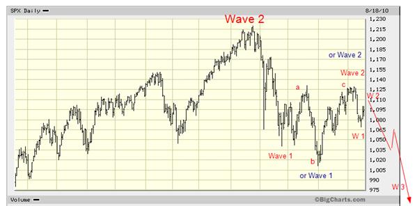 S&P Aug 2010