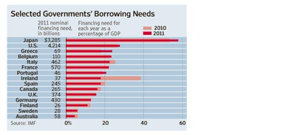 gov. borrowing needs IMF