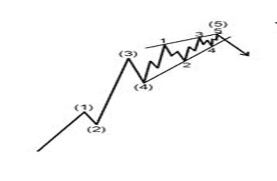 diagonal model