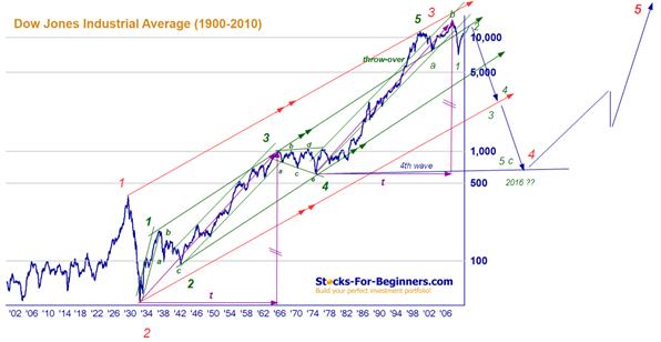 Dow june 2011