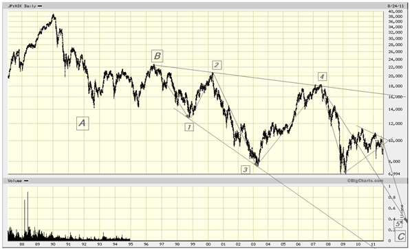 Nikkei 225 aug 2011
