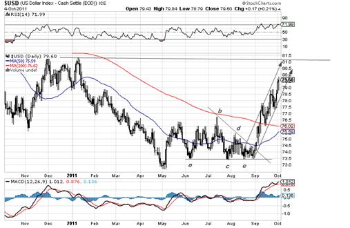 US$ Index