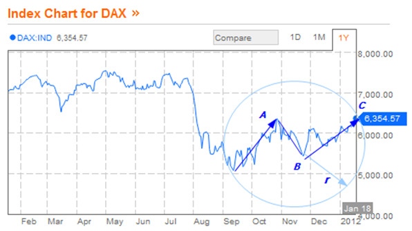DAX bloomberg 2012 jan