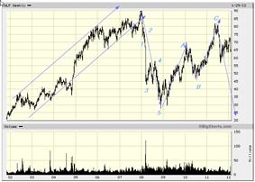 WellPoint Inc., WLP Advanced Chart - (NYSE) WLP, WellPoint Inc