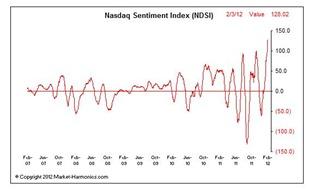 Market Harmonics - Nasdaq Sentiment Index - Google Chrome_2012-02-05_13-19-14