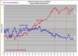 Mutual Fund Cash Levels - Google Chrome_2012-02-05_13-38-01