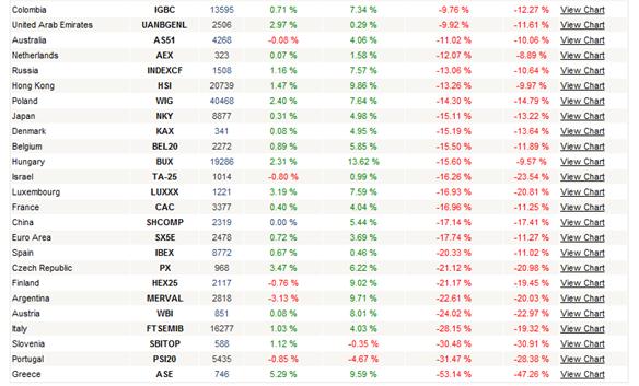 stock markets 2