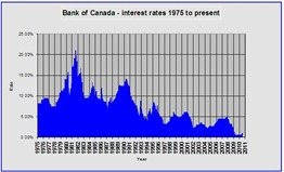 BANK OF CANADA INTEREST RATES - 2011