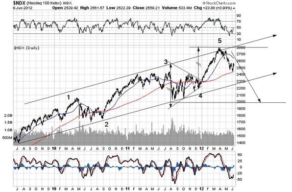 NASDAQ june 2012