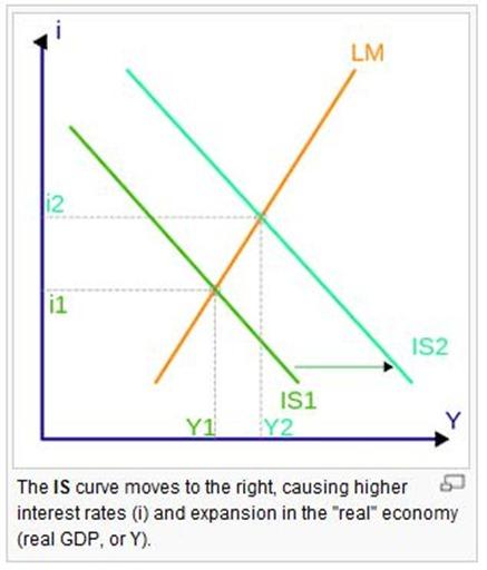 ISLM model - Wikipedia, the free encyclopedia - Google Chrome_2012-09-25_16-52-57