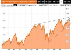 S&P 3 sept 2012