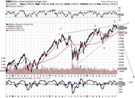 Dow 20 oct 2012