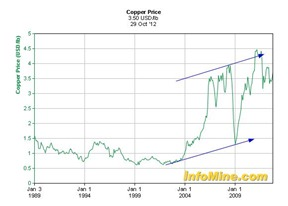 copper b oct 2012