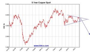 copper m oct 2012