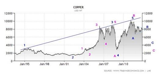 copper oct 2012 lme
