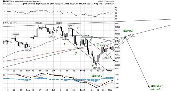 DJIA dec 6 2012