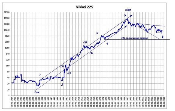 nikkei 225 dec 25 2012 semi log