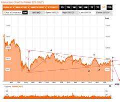 nikkei 225 s dec 18 2012