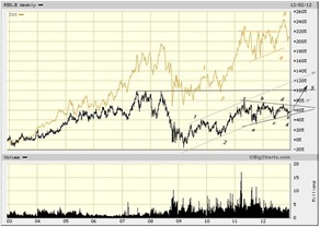 rds.b dec 2012  and chevron
