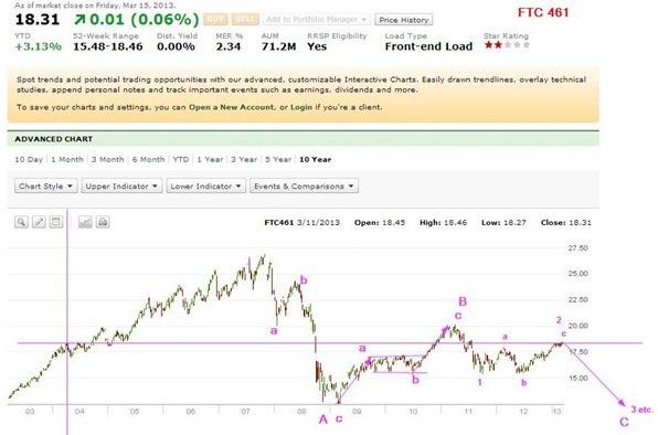 TD Waterhouse Mutual Funds Profile  Charts - Google Chrome_2013-03-16_11-26-33