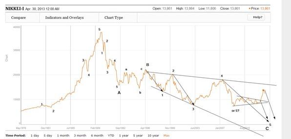 nikkei 225 june 2013
