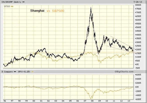 shanghai vs s&p aug 1 2013