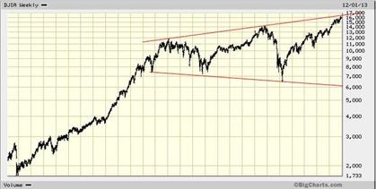 DJIA dec 6 2013