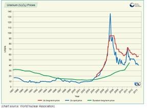 uranium price