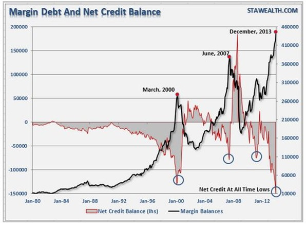 Margin Debt Surges In December - STA WEALTH - Google Chrome_2014-01-28_13-41-50