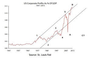 corp profits 2 as per jan 2014
