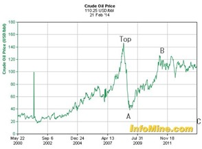 crude oil feb 22 2014