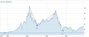 ms july 26 bg 2014ley Common Stock Stock Chart  MS Interactive Chart - Yahoo! Finance _2014-07-26_07-44-13