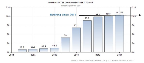 United States Government Debt to GDP  1940-2014  Data  Chart  Calendar - Goo_2014-11-07_07-24-06
