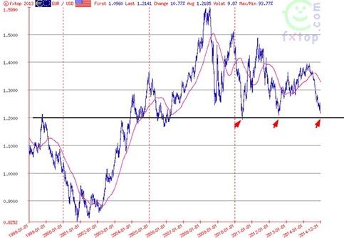 euro jan 1 2015