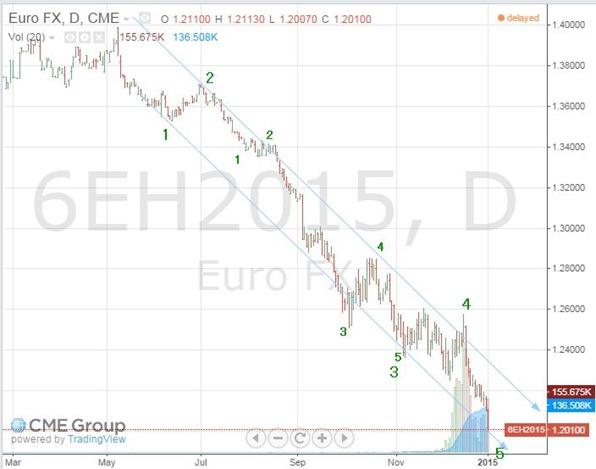 euro jan 4 2015