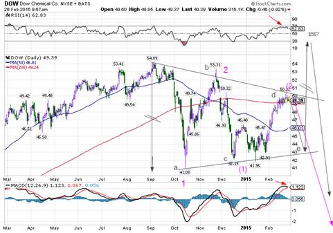 Dow chem feb 26 2015s