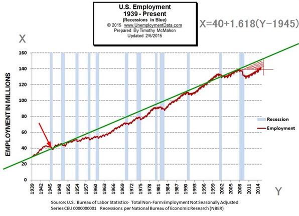 Employment-1939-2015Jan