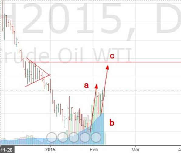 oil feb 9 2015