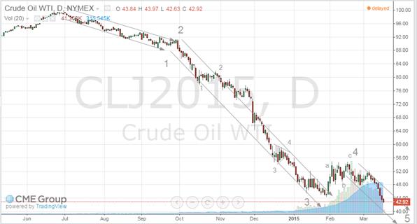 oil march 17 2015