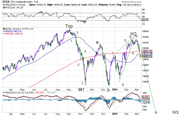 tsx march 10 2015