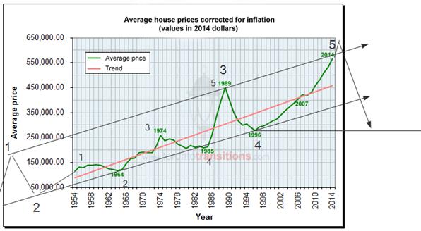 Average home prices, 60-year price trend, Toronto real estate - Google Chrome_2015-04-21_10-53-14