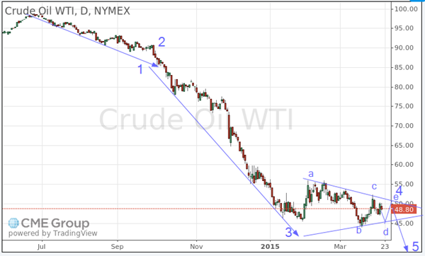 oil april 2 2015