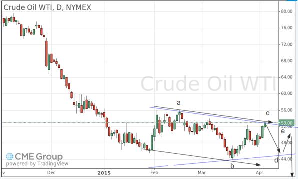oil april 7 2015