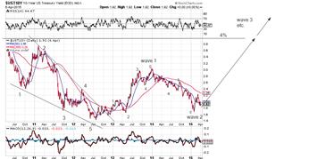 us 10y bond apr 4 2015