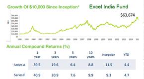 excel india fund